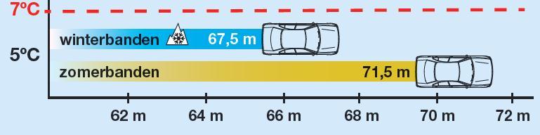 Remweg autobanden